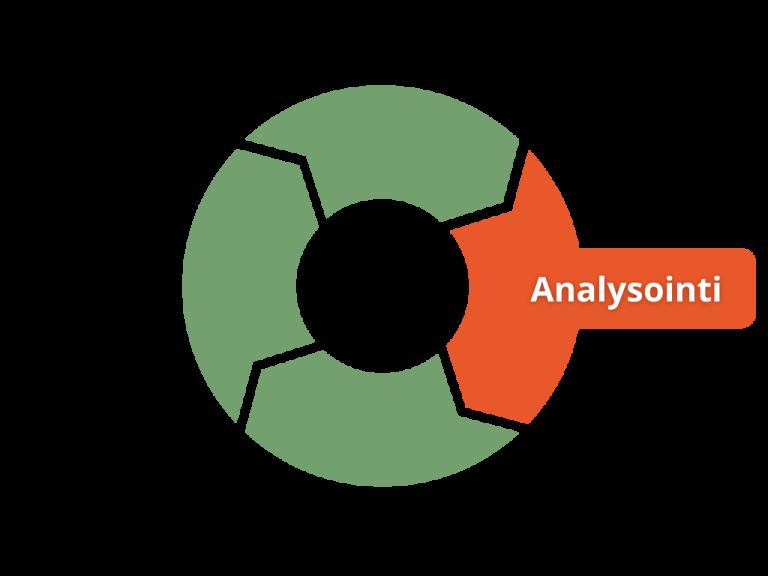 Käytön analysointi